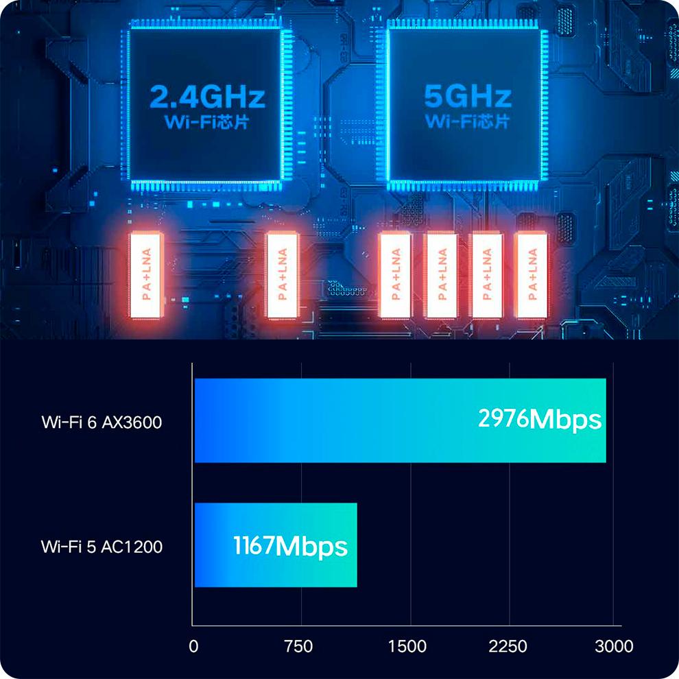 Роутер Xiaomi AIoT AX3600