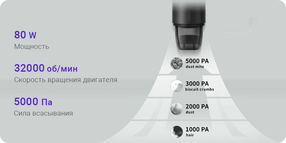 Портативный пылесос Xiaomi 70mai Vacuum Cleaner Swift